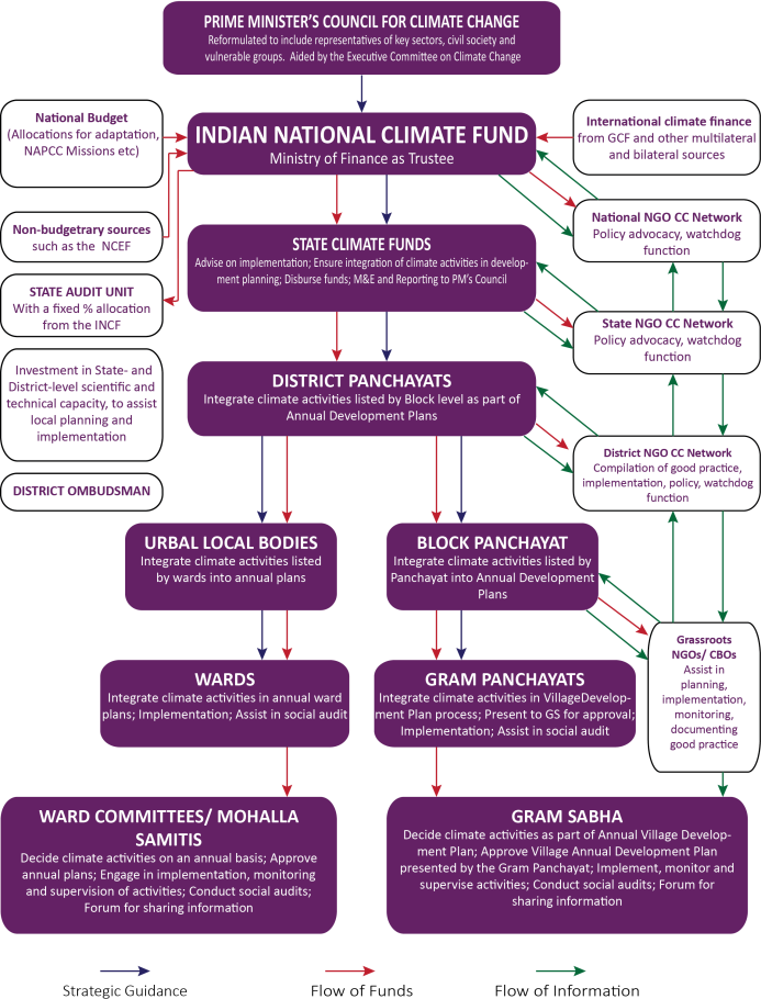 Proposed Architecture for governance of climate fin